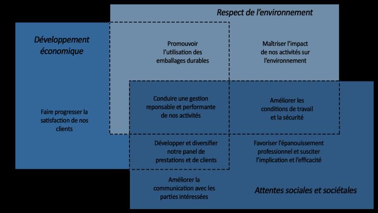 schéma du développement durable de l'entreprise Solubac